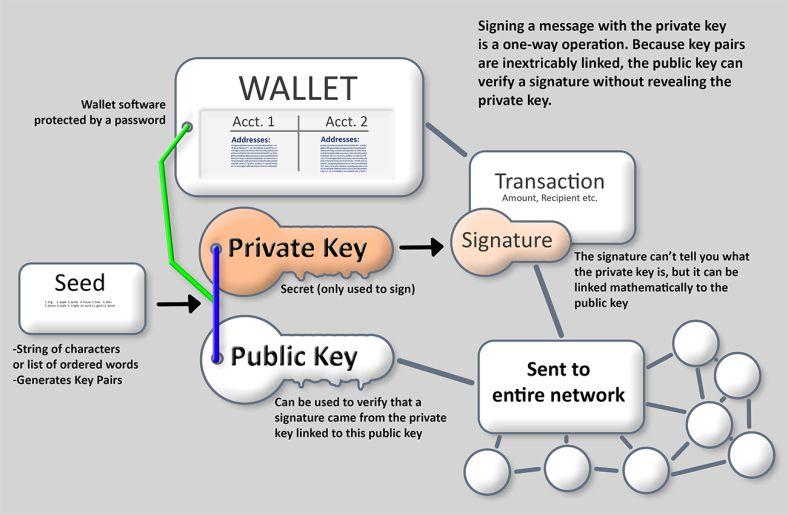 کیف پولهای ارزهای دیجیتال